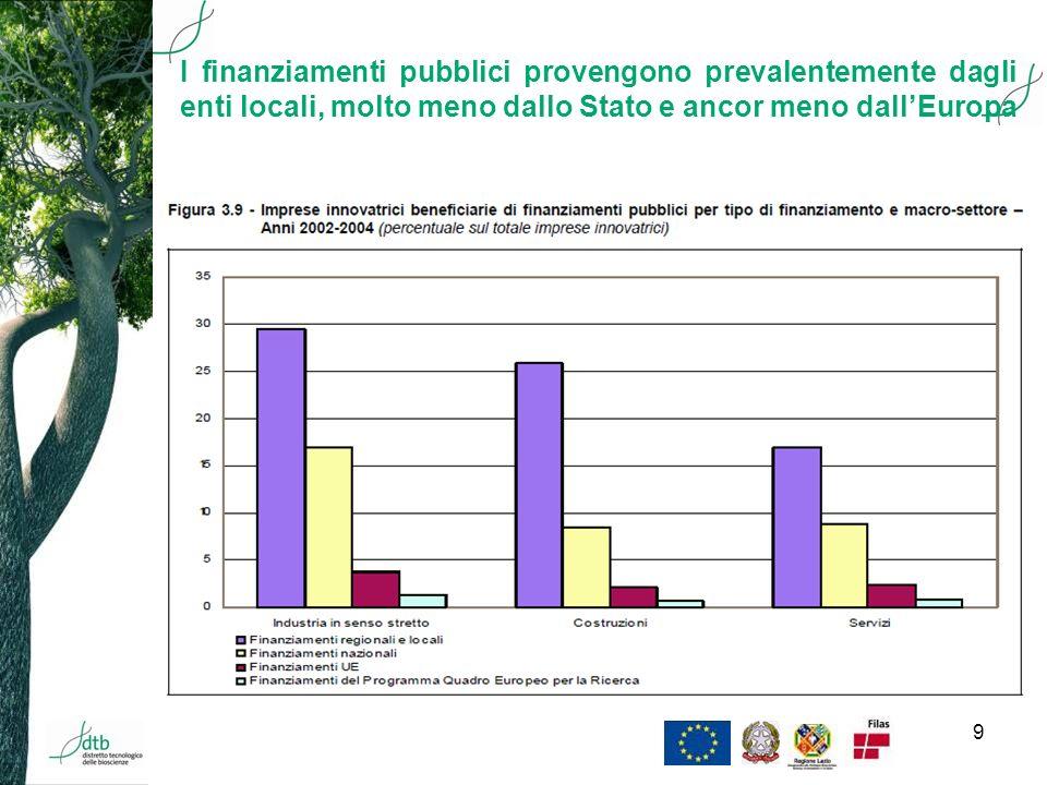 9 Lindice composito di innovazione I finanziamenti pubblici provengono prevalentemente dagli enti locali, molto meno dallo Stato e ancor meno dallEuropa