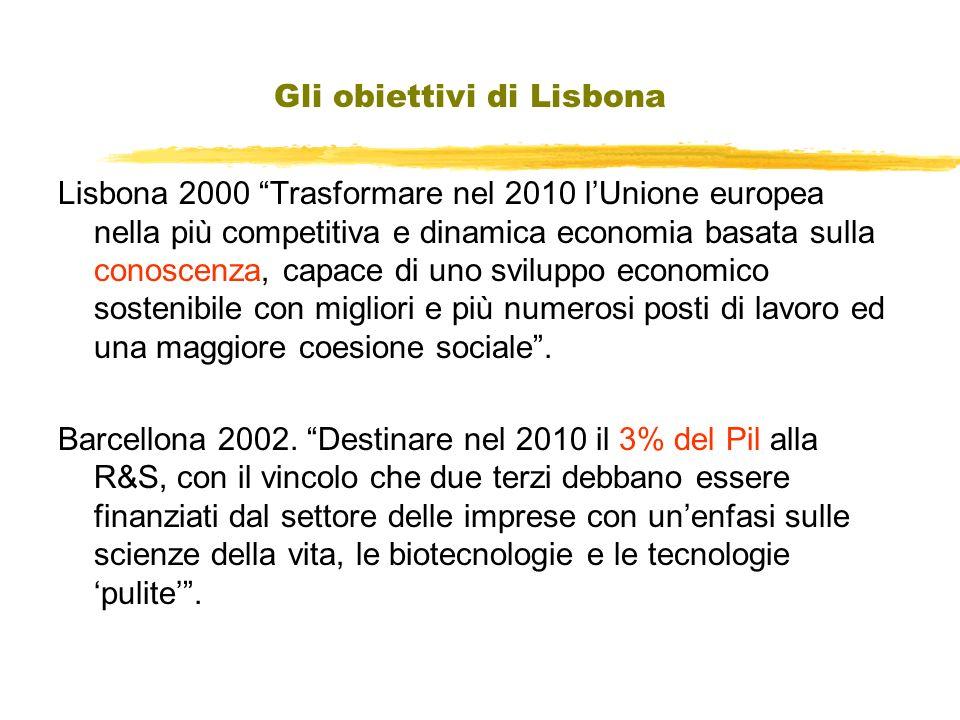 Gli obiettivi di Lisbona Lisbona 2000 Trasformare nel 2010 lUnione europea nella più competitiva e dinamica economia basata sulla conoscenza, capace di uno sviluppo economico sostenibile con migliori e più numerosi posti di lavoro ed una maggiore coesione sociale.