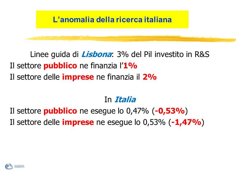 Linee guida di Lisbona: 3% del Pil investito in R&S Il settore pubblico ne finanzia l1% Il settore delle imprese ne finanzia il 2% In Italia Il settore pubblico ne esegue lo 0,47% (-0,53%) Il settore delle imprese ne esegue lo 0,53% (-1,47%) Lanomalia della ricerca italiana