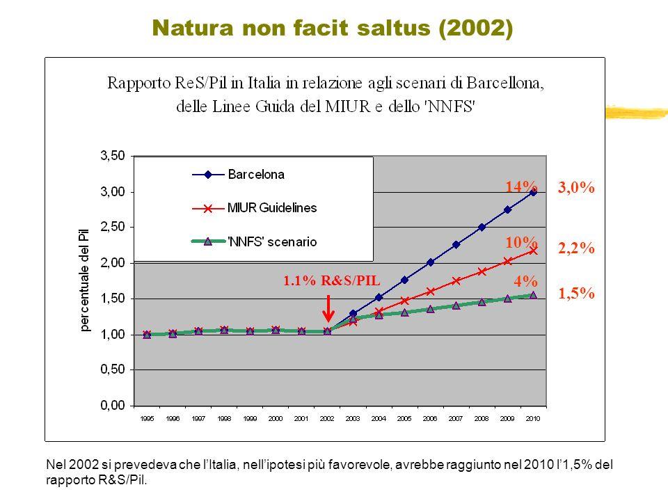 3,0% 2,2% 1,5% 1.1% R&S/PIL Natura non facit saltus (2002) 14% 10% 4% Nel 2002 si prevedeva che lItalia, nellipotesi più favorevole, avrebbe raggiunto nel 2010 l1,5% del rapporto R&S/Pil.