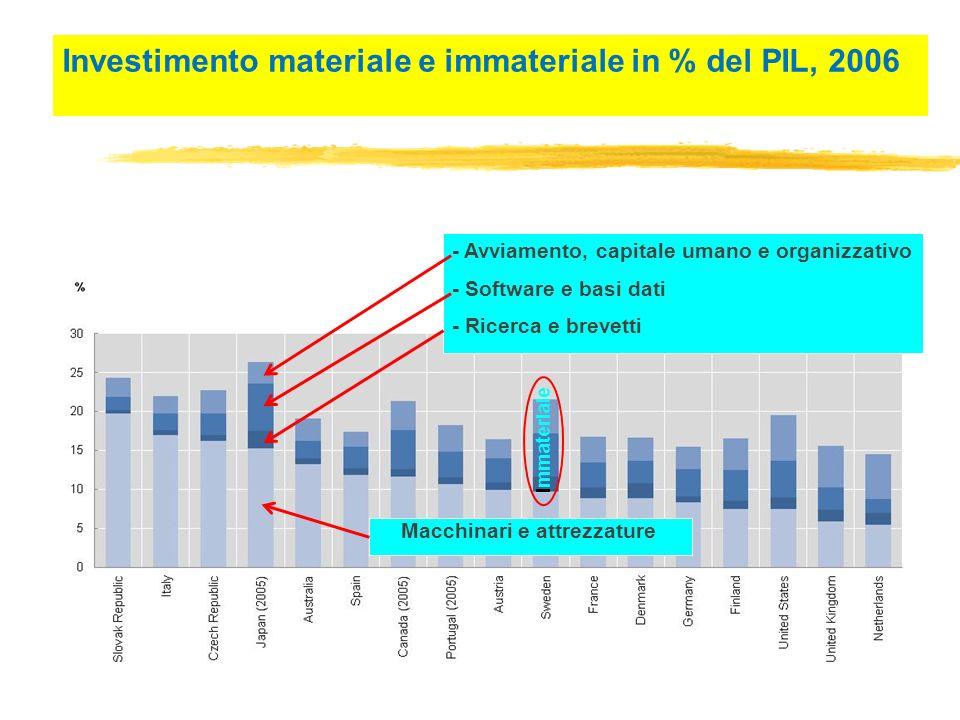 Investimento materiale e immateriale in % del PIL, 2006 I mmateriale - Ricerca e brevetti - Software e basi dati - Avviamento, capitale umano e organizzativo Macchinari e attrezzature