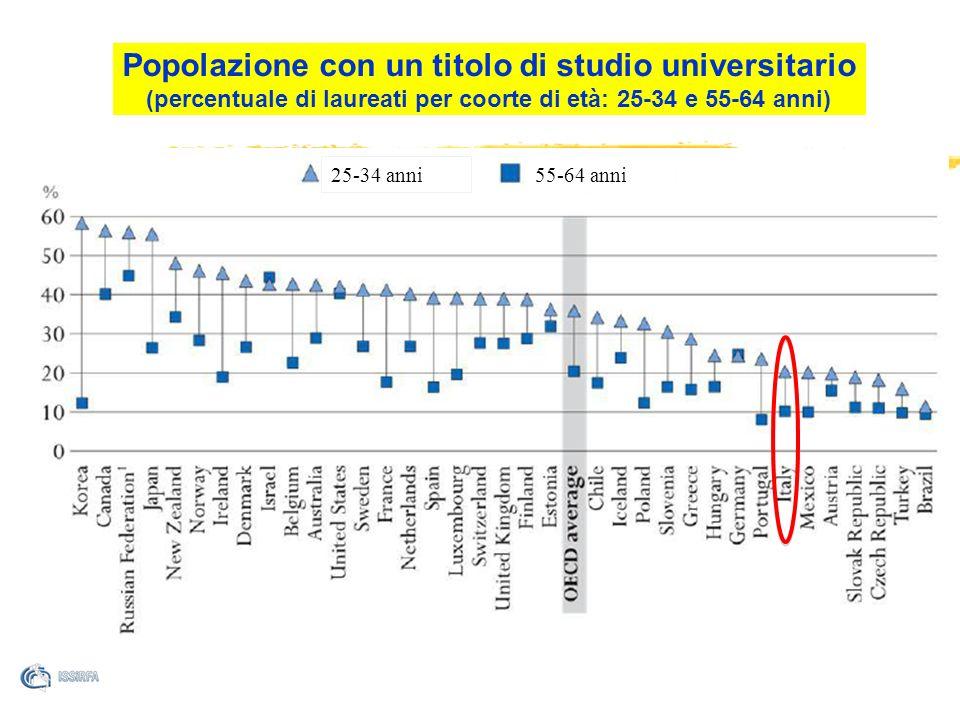 Popolazione con un titolo di studio universitario (percentuale di laureati per coorte di età: 25-34 e 55-64 anni) 55-64 anni 25-34 anni