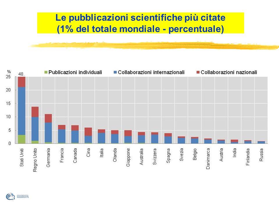 Le pubblicazioni scientifiche più citate (1% del totale mondiale - percentuale)