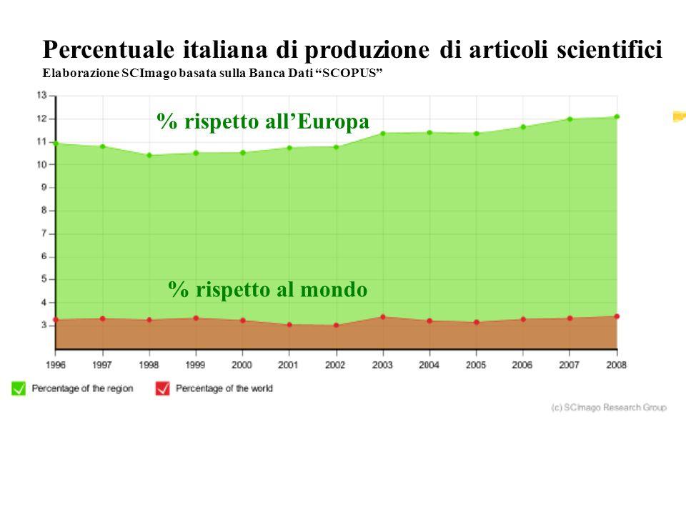 Percentuale italiana di produzione di articoli scientifici Elaborazione SCImago basata sulla Banca Dati SCOPUS % rispetto allEuropa % rispetto al mondo