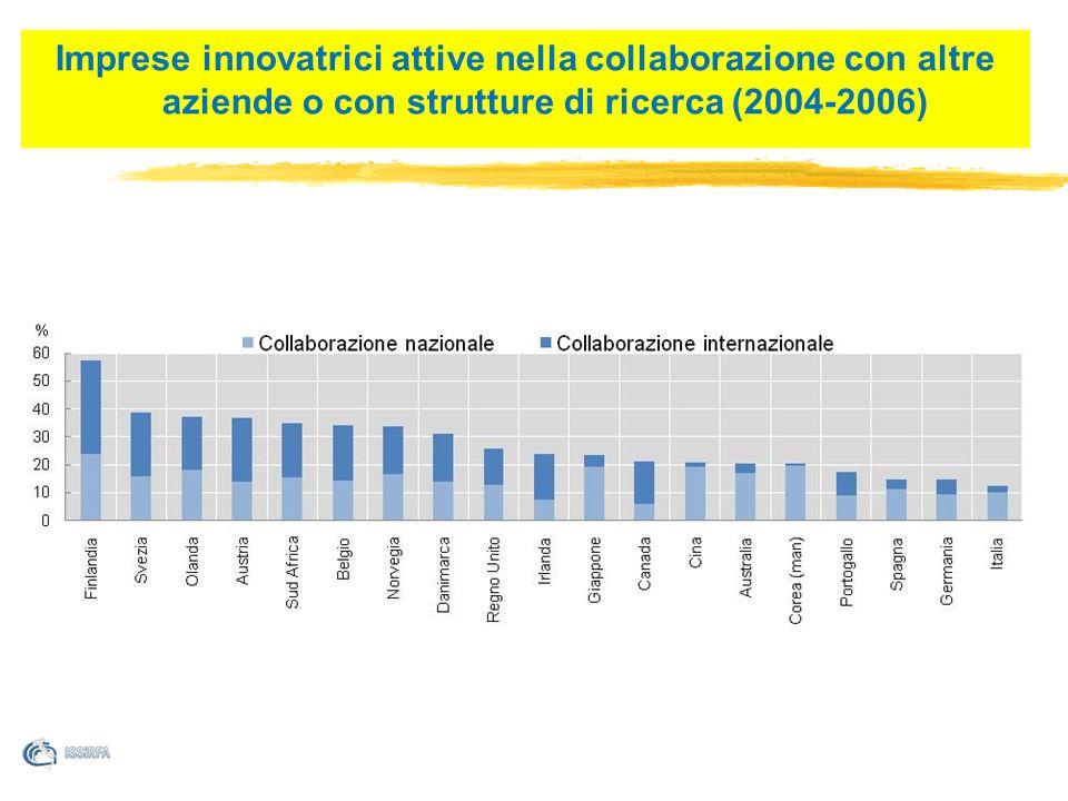 Imprese innovatrici attive nella collaborazione con altre aziende o con strutture di ricerca (2004-2006)