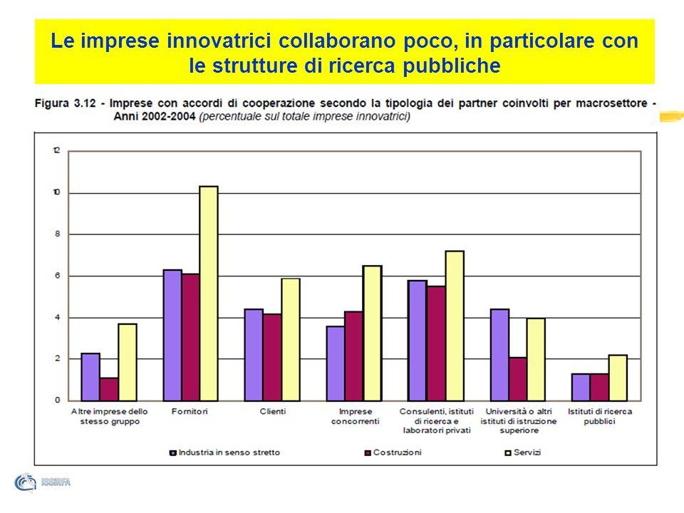 Le imprese innovatrici collaborano poco, in particolare con le strutture di ricerca pubbliche