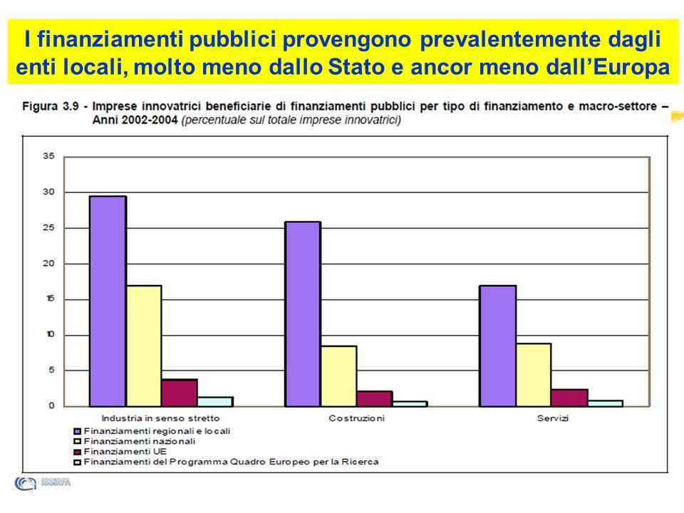 Lindice composito di innovazione I finanziamenti pubblici provengono prevalentemente dagli enti locali, molto meno dallo Stato e ancor meno dallEuropa