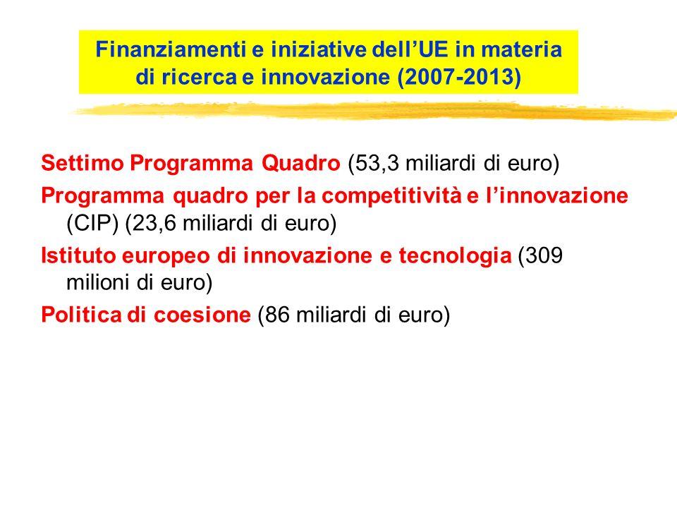 Settimo Programma Quadro (53,3 miliardi di euro) Programma quadro per la competitività e linnovazione (CIP) (23,6 miliardi di euro) Istituto europeo d