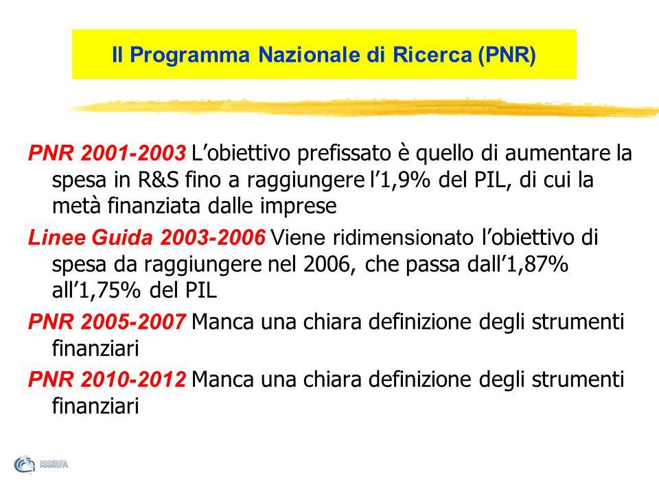 Il Programma Nazionale di Ricerca (PNR) PNR 2001-2003 Lobiettivo prefissato è quello di aumentare la spesa in R&S fino a raggiungere l1,9% del PIL, di cui la metà finanziata dalle imprese Linee Guida 2003-2006 Viene ridimensionato lobiettivo di spesa da raggiungere nel 2006, che passa dall1,87% all1,75% del PIL PNR 2005-2007 Manca una chiara definizione degli strumenti finanziari PNR 2010-2012 Manca una chiara definizione degli strumenti finanziari