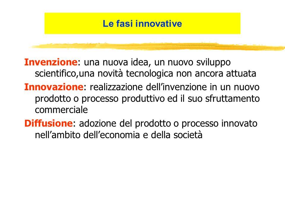 Invenzione: una nuova idea, un nuovo sviluppo scientifico,una novità tecnologica non ancora attuata Innovazione: realizzazione dellinvenzione in un nu
