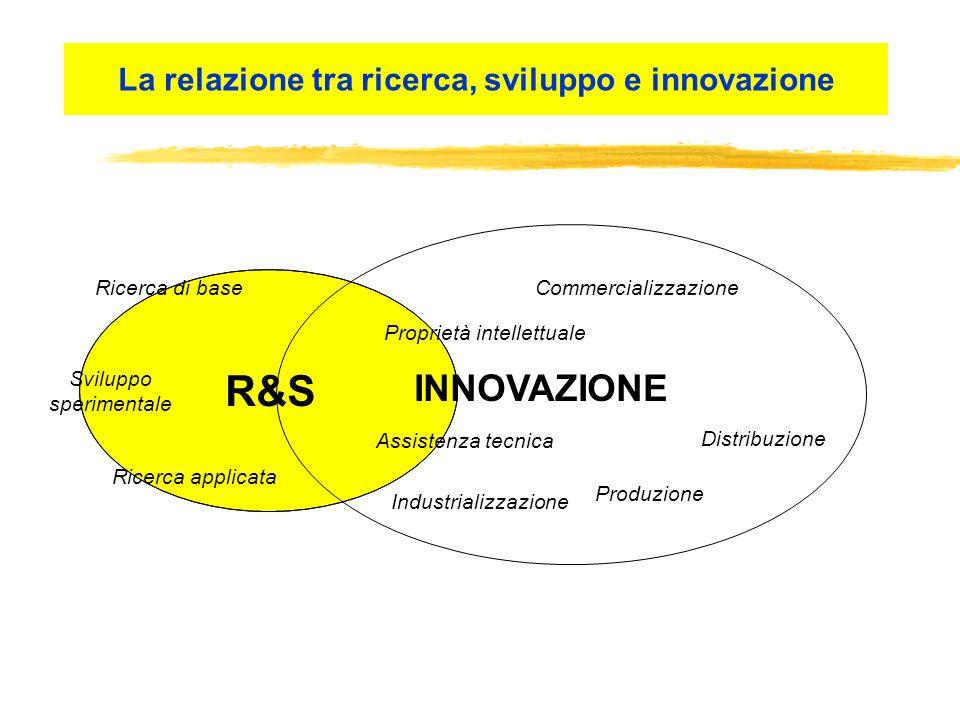 La relazione tra ricerca, sviluppo e innovazione R&S INNOVAZIONE Ricerca applicata Sviluppo sperimentale Commercializzazione Distribuzione Produzione