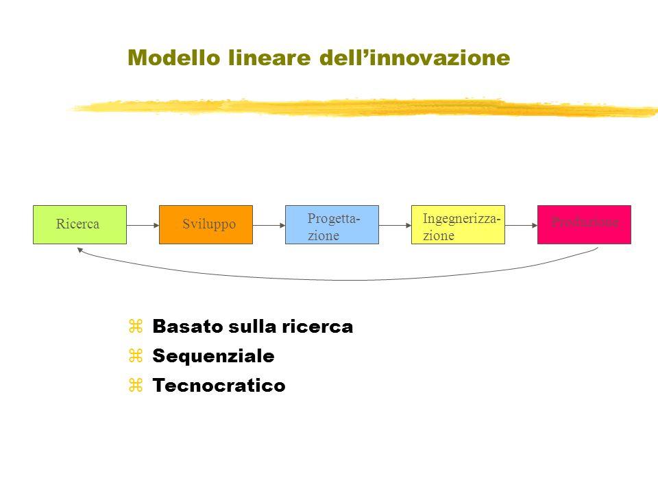 Modello lineare dellinnovazione RicercaSviluppo Produzione Progetta- zione Ingegnerizza- zione Basato sulla ricerca Sequenziale Tecnocratico