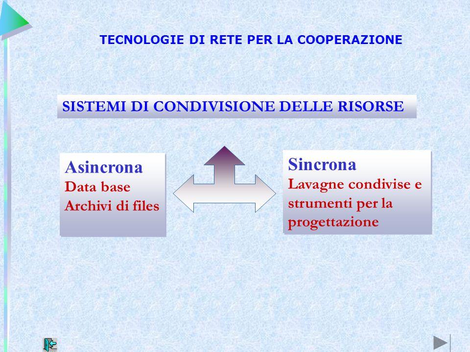 Sincrona Lavagne condivise e strumenti per la progettazione Sincrona Lavagne condivise e strumenti per la progettazione Asincrona Data base Archivi di