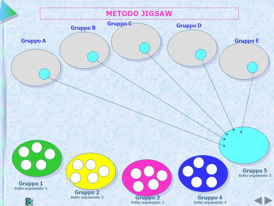 Gruppo 1 Sotto-argomento 1 Gruppo 3 Sotto-argomento 3 Gruppo 4 Sotto-argomento 4 Gruppo 2 Sotto-argomento 2 Gruppo 5 Sotto-argomento 5 Gruppo B Gruppo