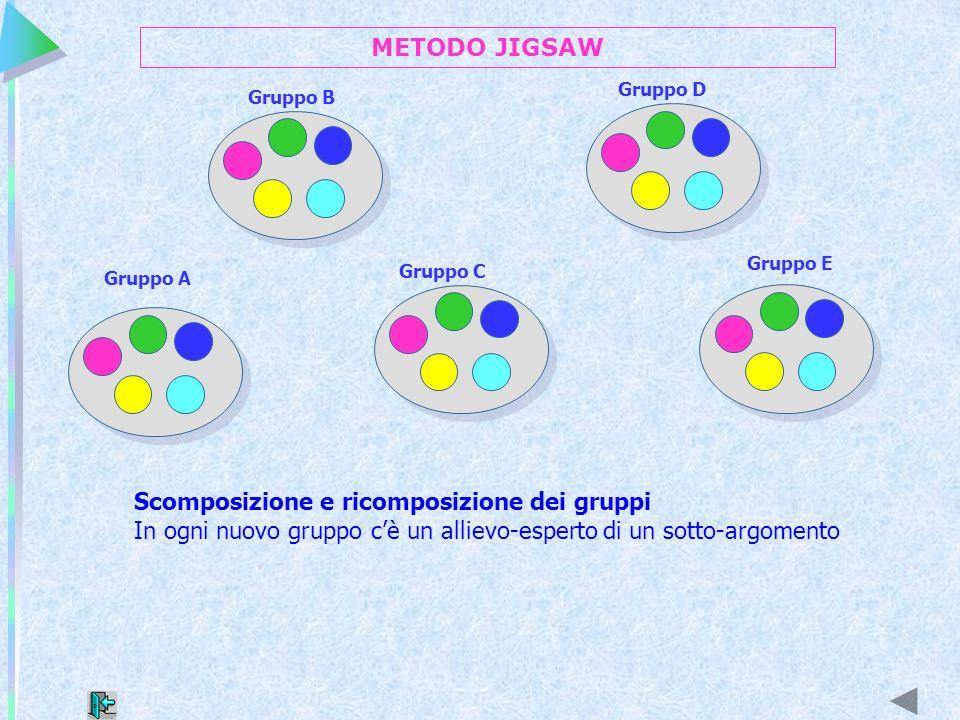 Gruppo B Gruppo A Gruppo C Gruppo D Gruppo E Scomposizione e ricomposizione dei gruppi In ogni nuovo gruppo cè un allievo-esperto di un sotto-argoment