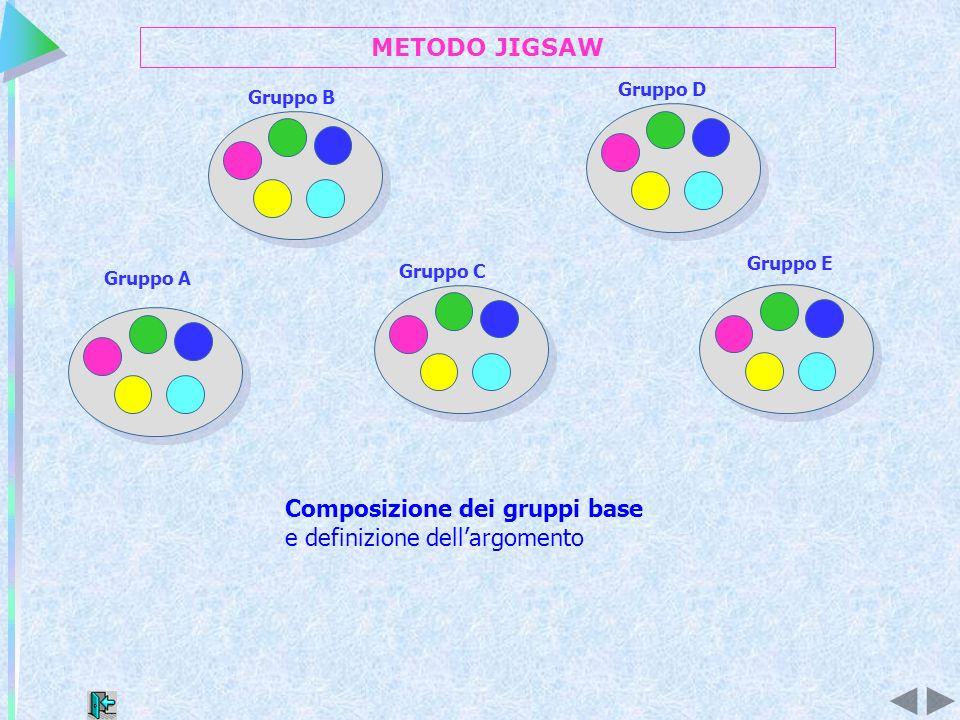Gruppo B Gruppo A Gruppo C Gruppo D Gruppo E Composizione dei gruppi base e definizione dellargomento METODO JIGSAW