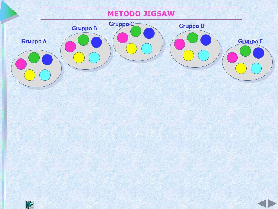 Gruppo 3 Sotto-argomento 3 Gruppo 1 Sotto-argomento 1 Gruppo 4 Sotto-argomento 4 Gruppo 2 Sotto-argomento 2 Gruppo 5 Sotto-argomento 5 Gruppo B Gruppo A Gruppo C Gruppo D Gruppo E METODO JIGSAW