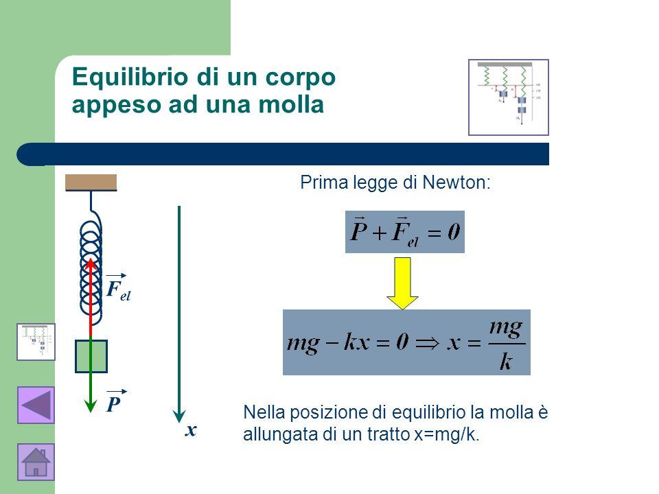 P F el Prima legge di Newton: x Nella posizione di equilibrio la molla è allungata di un tratto x=mg/k. Equilibrio di un corpo appeso ad una molla