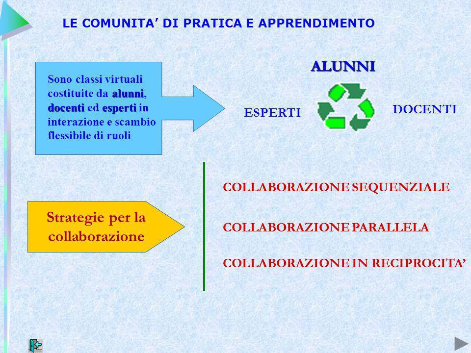 ALUNNI DOCENTI ESPERTI LE COMUNITA DI PRATICA E APPRENDIMENTO alunni docentiesperti Sono classi virtuali costituite da alunni, docenti ed esperti in interazione e scambio flessibile di ruoli Strategie per la collaborazione COLLABORAZIONE SEQUENZIALE COLLABORAZIONE PARALLELA COLLABORAZIONE IN RECIPROCITA Strategie per la collaborazione COLLABORAZIONE SEQUENZIALE COLLABORAZIONE PARALLELA COLLABORAZIONE IN RECIPROCITA