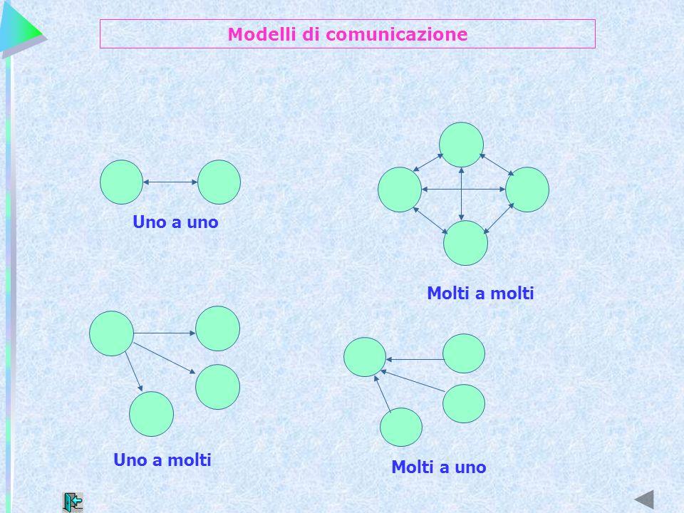 Uno a uno Molti a molti Uno a molti Molti a uno Modelli di comunicazione