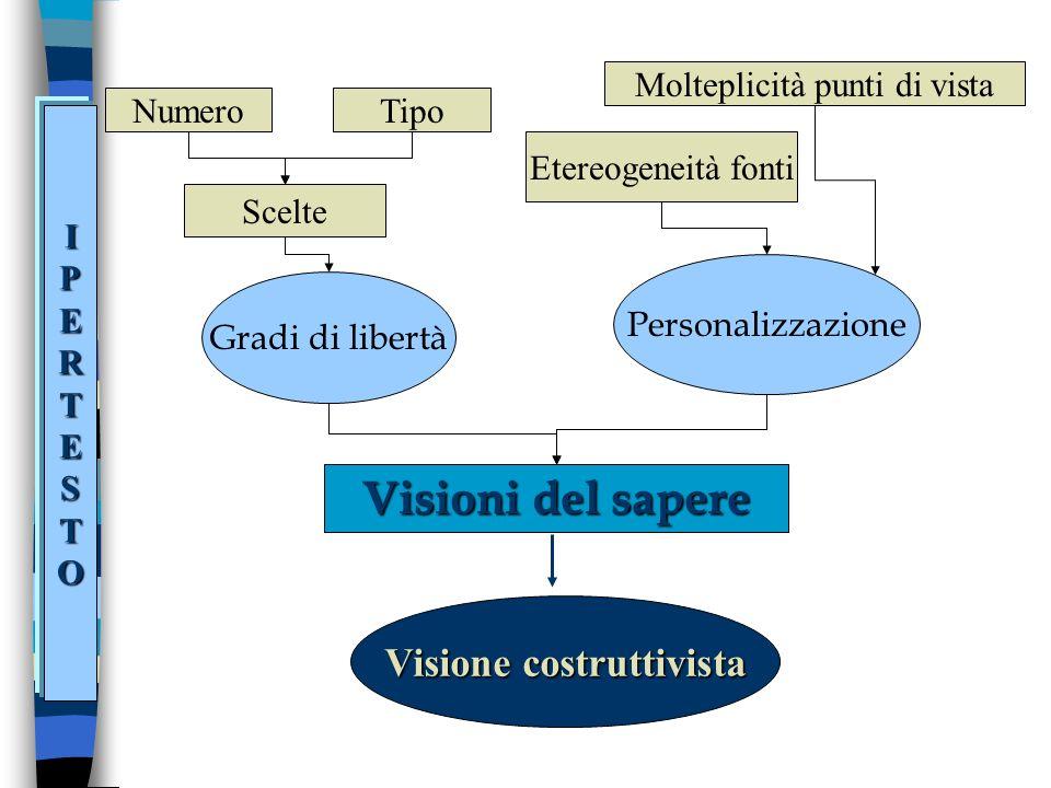 Visioni del sapere Gradi di libertà Personalizzazione Visione costruttivista Scelte NumeroTipo Etereogeneità fonti Molteplicità punti di vista IPERTESTO