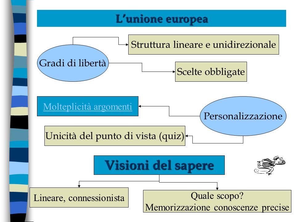 Lunione europea Gradi di libertà Personalizzazione Visioni del sapere Struttura lineare e unidirezionale Scelte obbligate Molteplicità argomenti Unicità del punto di vista (quiz) Quale scopo.