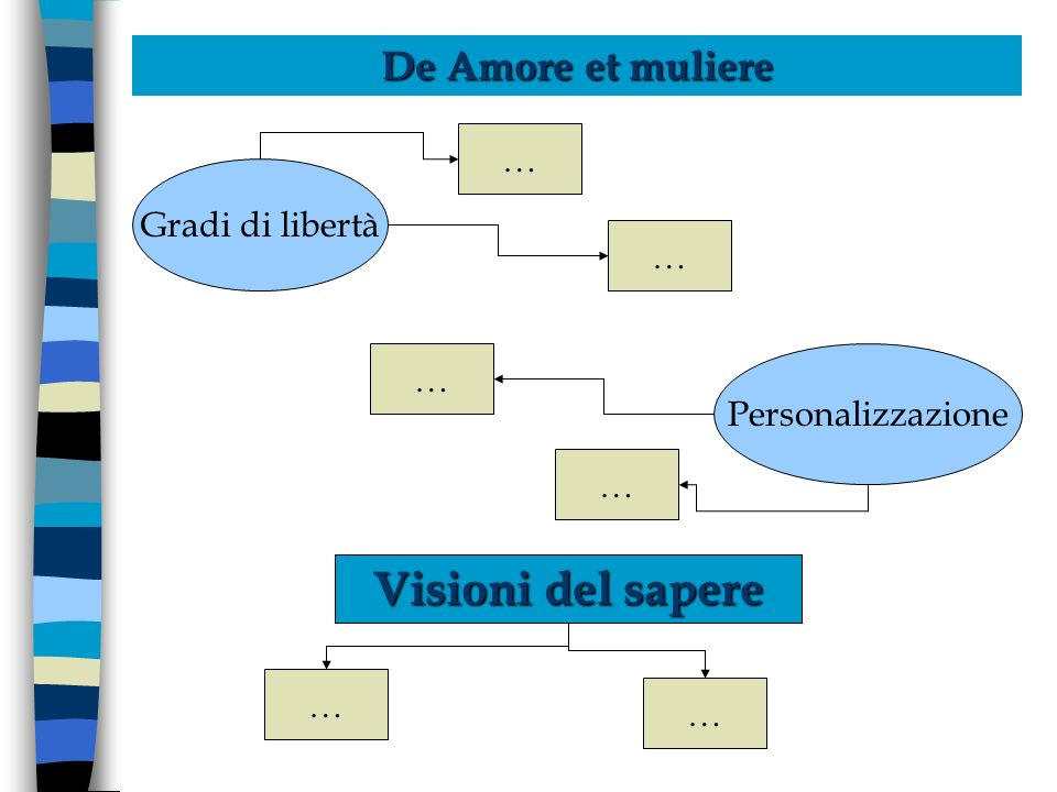 De Amore et muliere Gradi di libertà Personalizzazione Visioni del sapere … … … … … …