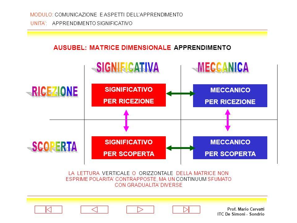 Prof. Mario Cervatti ITC De Simoni - Sondrio MODULO: COMUNICAZIONE E ASPETTI DELLAPPRENDIMENTO UNITA: APPRENDIMENTO SIGNIFICATIVO SECONDA DIMENSIONE F