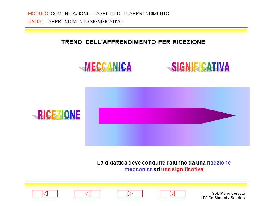 Prof. Mario Cervatti ITC De Simoni - Sondrio MODULO: COMUNICAZIONE E ASPETTI DELLAPPRENDIMENTO UNITA: APPRENDIMENTO SIGNIFICATIVO AUSUBEL: MATRICE DIM