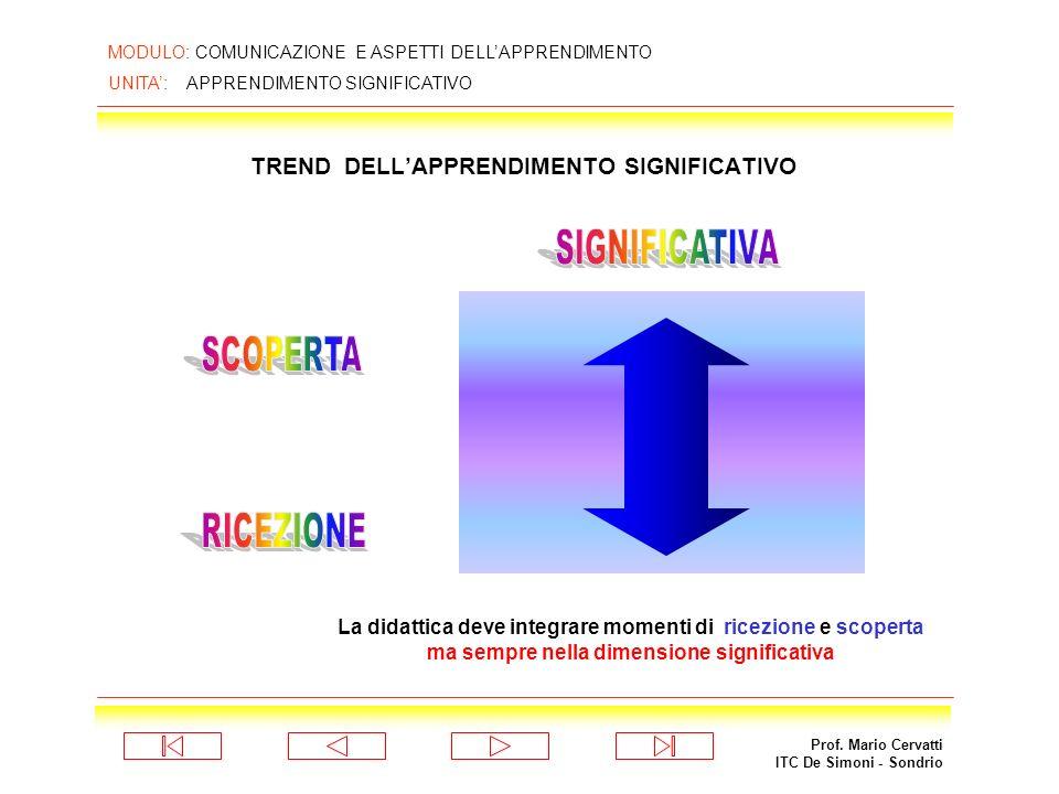 Prof. Mario Cervatti ITC De Simoni - Sondrio MODULO: COMUNICAZIONE E ASPETTI DELLAPPRENDIMENTO UNITA: APPRENDIMENTO SIGNIFICATIVO TREND DELLAPPRENDIME
