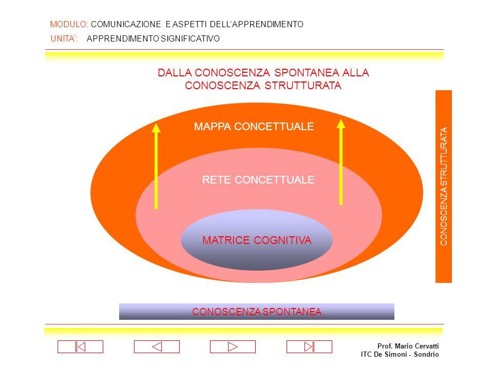 Prof. Mario Cervatti ITC De Simoni - Sondrio MODULO: COMUNICAZIONE E ASPETTI DELLAPPRENDIMENTO UNITA: APPRENDIMENTO SIGNIFICATIVO NODI E RELAZIONI CON