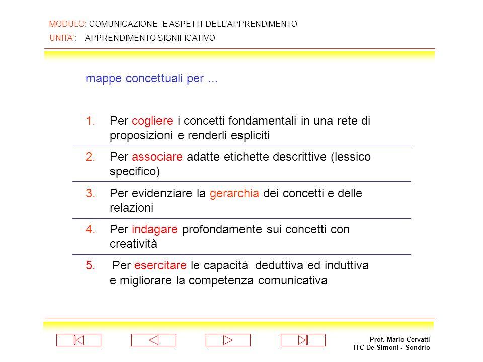 Prof. Mario Cervatti ITC De Simoni - Sondrio MODULO: COMUNICAZIONE E ASPETTI DELLAPPRENDIMENTO UNITA: APPRENDIMENTO SIGNIFICATIVO RETE CONCETTUALE DAL