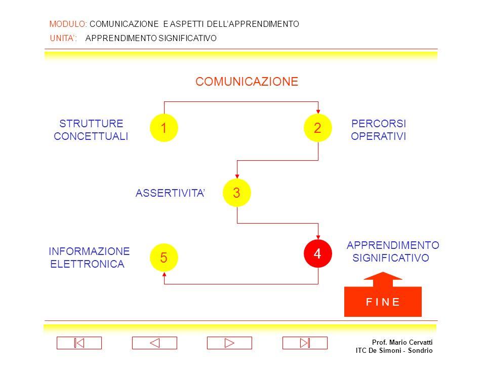 Prof. Mario Cervatti ITC De Simoni - Sondrio MODULO: COMUNICAZIONE E ASPETTI DELLAPPRENDIMENTO UNITA: APPRENDIMENTO SIGNIFICATIVO mappe concettuali pe