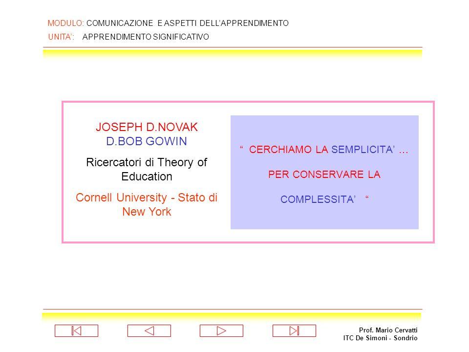 Prof. Mario Cervatti ITC De Simoni - Sondrio MODULO: COMUNICAZIONE E ASPETTI DELLAPPRENDIMENTO UNITA: APPRENDIMENTO SIGNIFICATIVO La Haye, Turenna 159