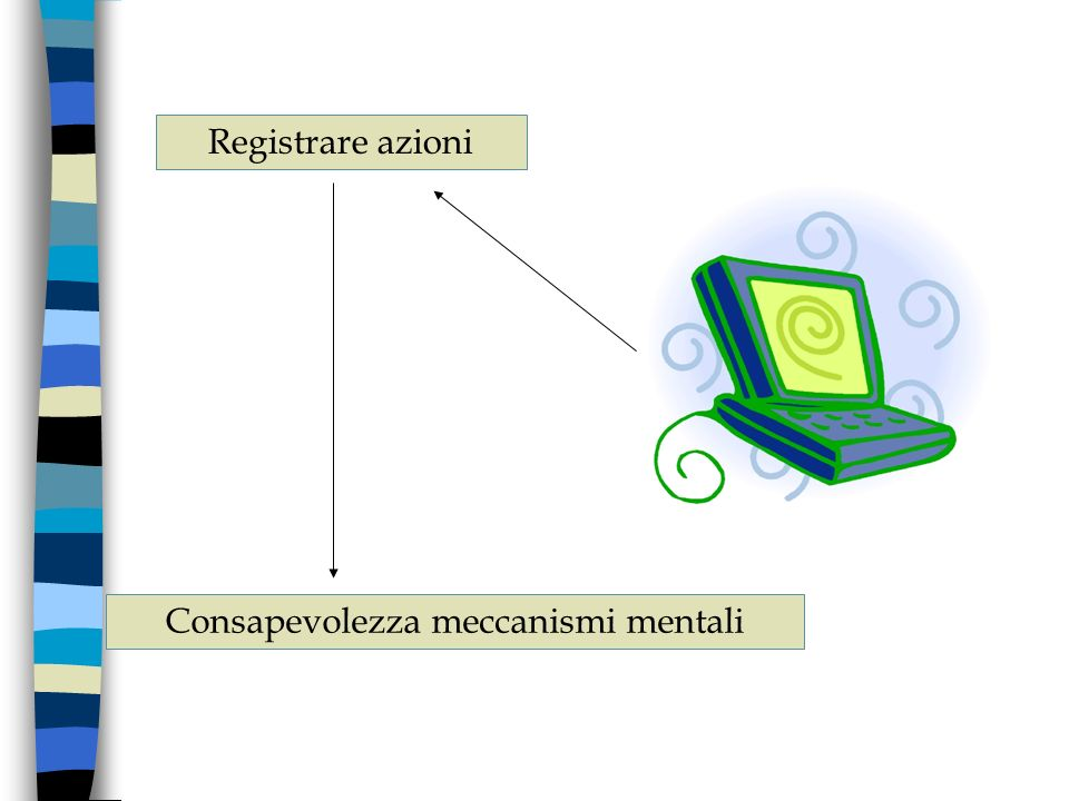 Registrare azioni Consapevolezza meccanismi mentali