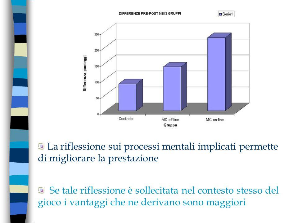 La riflessione sui processi mentali implicati permette di migliorare la prestazione Se tale riflessione è sollecitata nel contesto stesso del gioco i