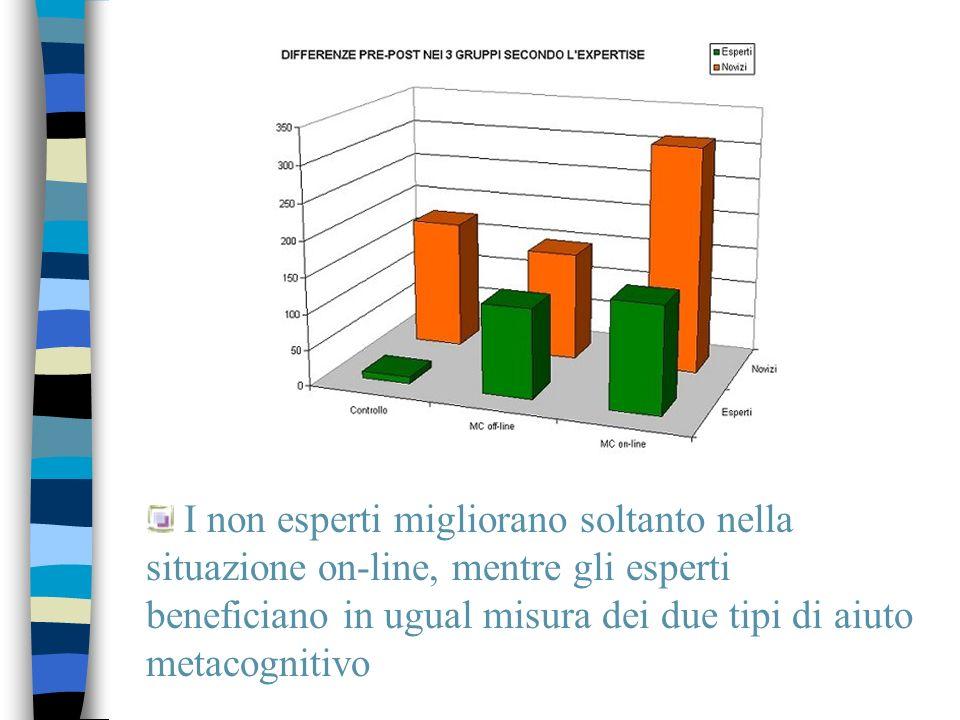 I non esperti migliorano soltanto nella situazione on-line, mentre gli esperti beneficiano in ugual misura dei due tipi di aiuto metacognitivo