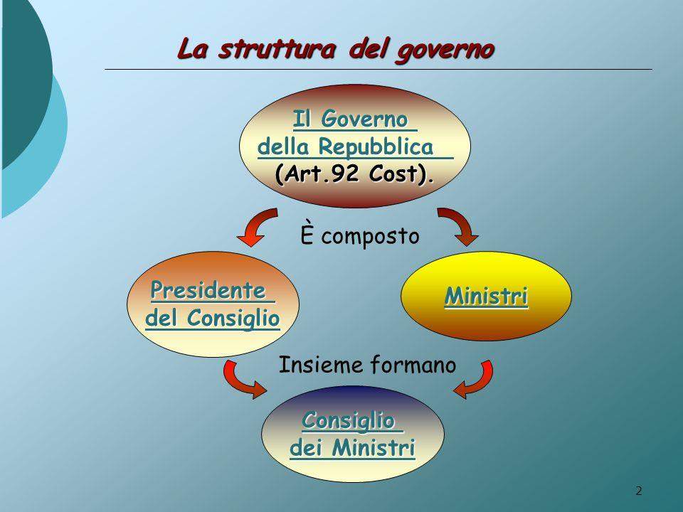 2 Il Governo Il Governo della Repubblica della Repubblica (Art.92 Cost). Presidente del Consiglio del Consiglio Ministri È composto Consiglio dei Mini