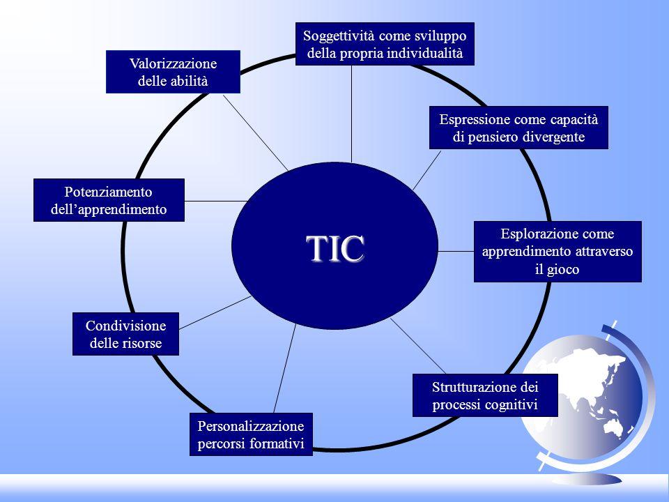 TIC Valorizzazione delle abilità Potenziamento dellapprendimento Condivisione delle risorse Personalizzazione percorsi formativi Strutturazione dei pr