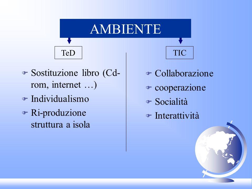 AMBIENTE F Sostituzione libro (Cd- rom, internet …) F Individualismo F Ri-produzione struttura a isola F Collaborazione F cooperazione F Socialità F Interattività TIC TeD