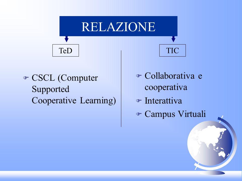 RELAZIONE F CSCL (Computer Supported Cooperative Learning) F Collaborativa e cooperativa F Interattiva F Campus Virtuali TIC TeD