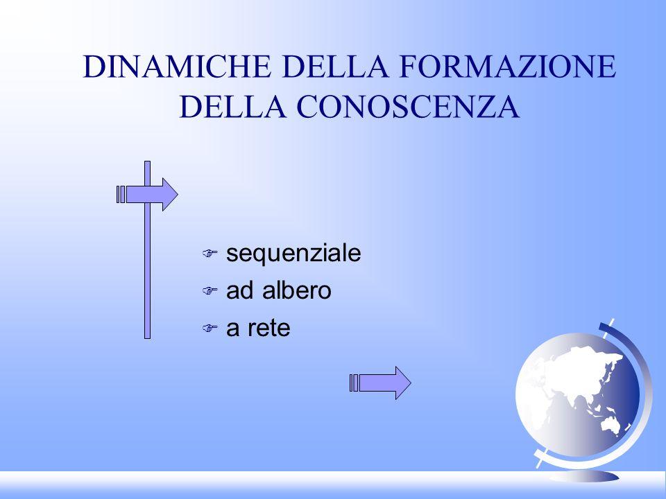 DINAMICHE DELLA FORMAZIONE DELLA CONOSCENZA F sequenziale F ad albero F a rete