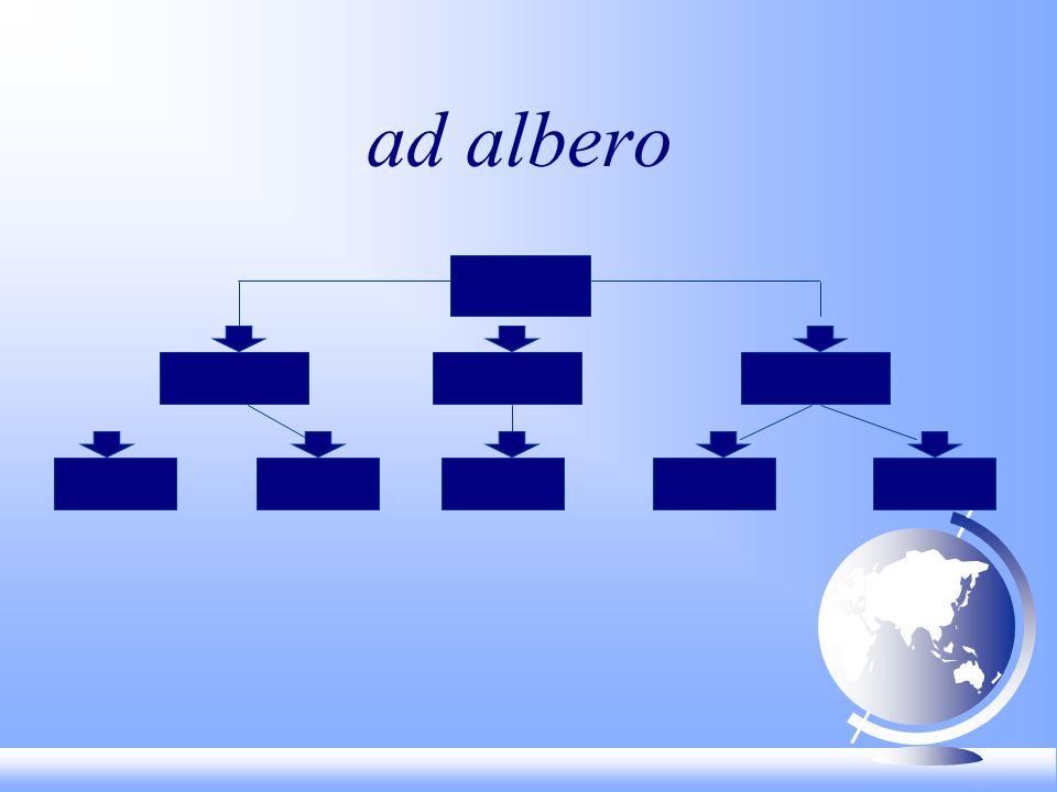 COMUNICAZIONE F Asettica F Asincrona F Informativa F Funzionale a raccolta analisi dati F Interattiva F A distanza F Sincronica F Asincronica TIC TeD