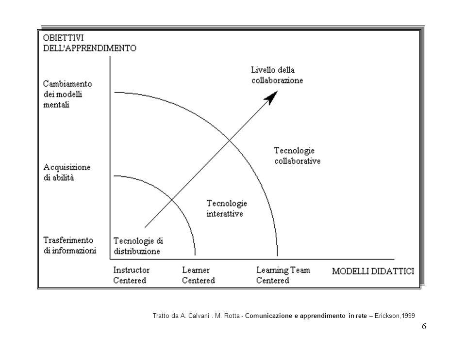 7 Presentazione di unattività didattica con lutilizzo delle TIC, facendo emergere il modello di apprendimento sotteso.