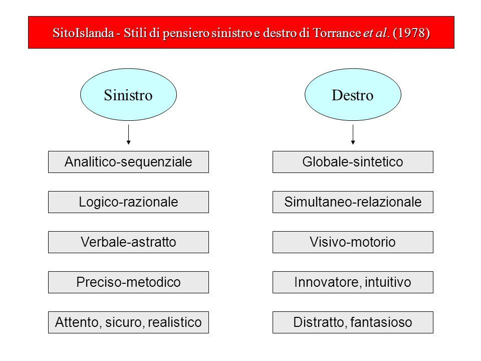 SitoIslanda - Stili di pensiero sinistro e destro di Torrance et al.