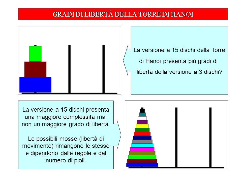 GRADI DI LIBERTÀ DELLA TORRE DI HANOI La versione a 15 dischi della Torre di Hanoi presenta più gradi di libertà della versione a 3 dischi.