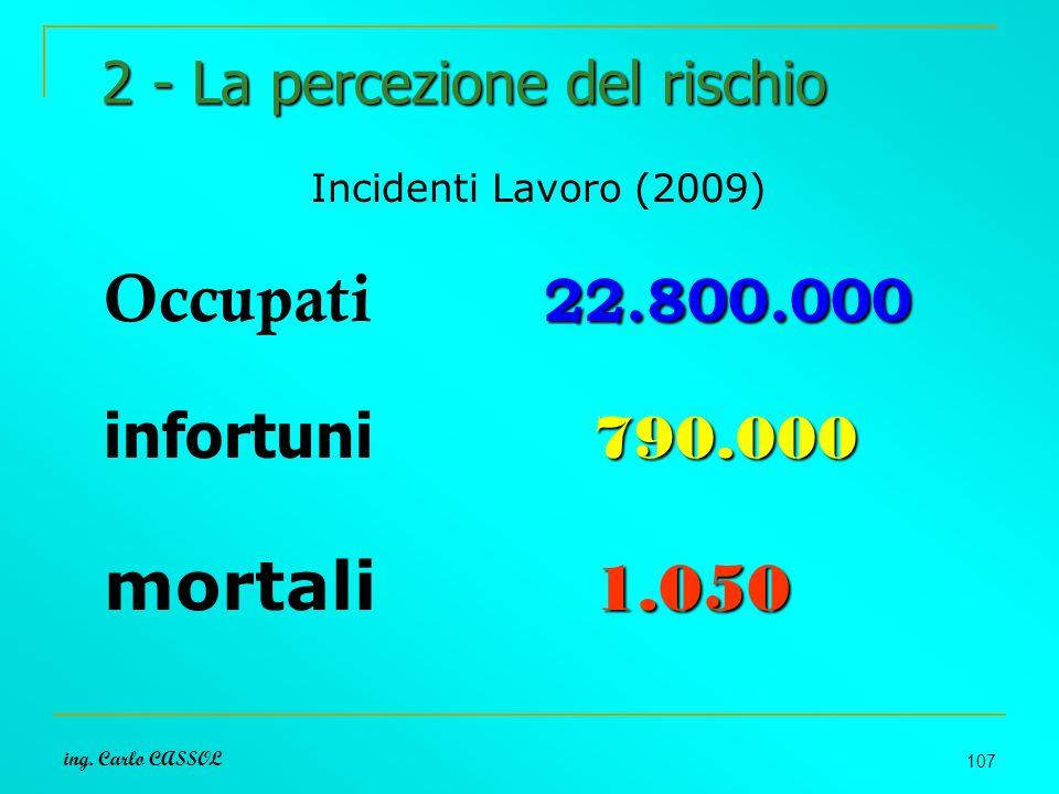 ing. Carlo CASSOL 107 2 - La percezione del rischio Incidenti Lavoro (2009) 22.800.000 Occupati 22.800.000 790.000 infortuni 790.000 1.050 mortali 1.0