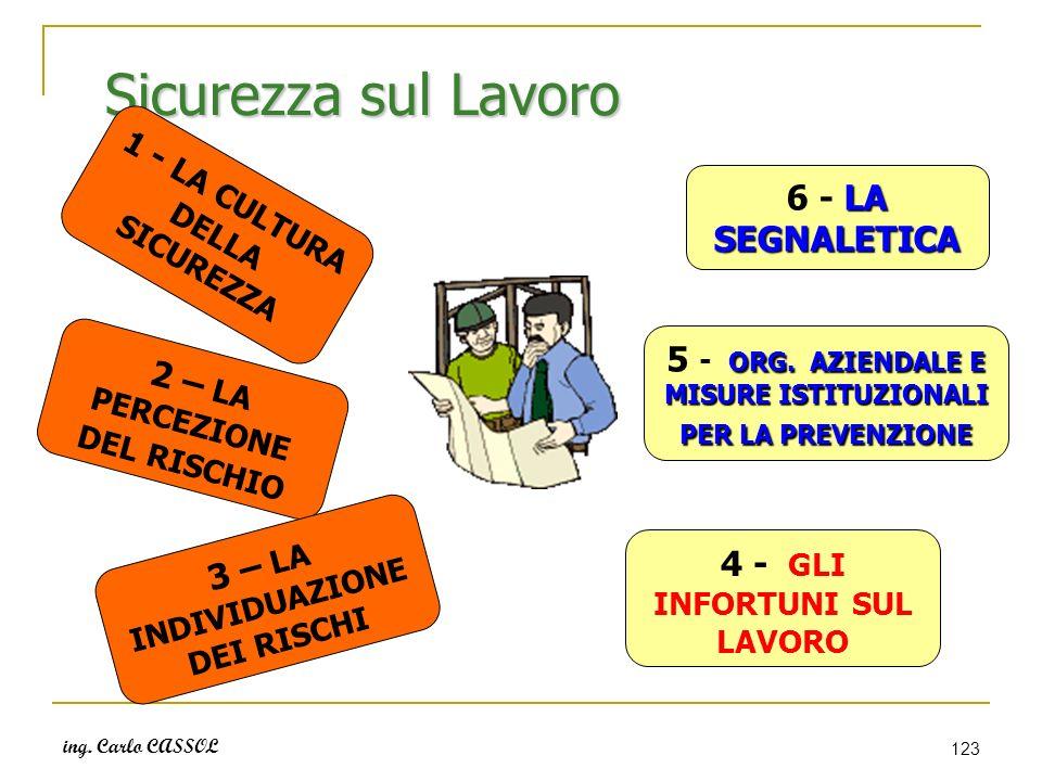 ing. Carlo CASSOL 123 Sicurezza sul Lavoro 1 - LA CULTURA DELLA SICUREZZA 2 – LA PERCEZIONE DEL RISCHIO 3 – LA INDIVIDUAZIONE DEI RISCHI 4 - GLI INFOR
