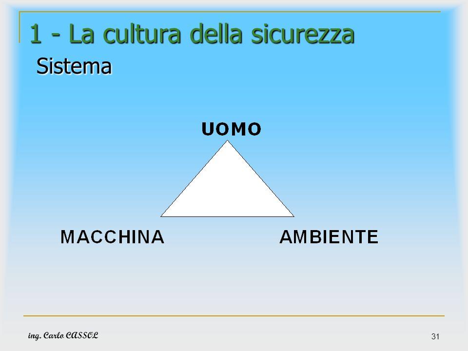 ing. Carlo CASSOL 31 1 - La cultura della sicurezza Sistema
