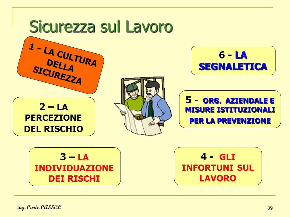 ing. Carlo CASSOL 89 Sicurezza sul Lavoro 1 - LA CULTURA DELLA SICUREZZA 2 – LA PERCEZIONE DEL RISCHIO 3 – LA INDIVIDUAZIONE DEI RISCHI 4 - GLI INFORT